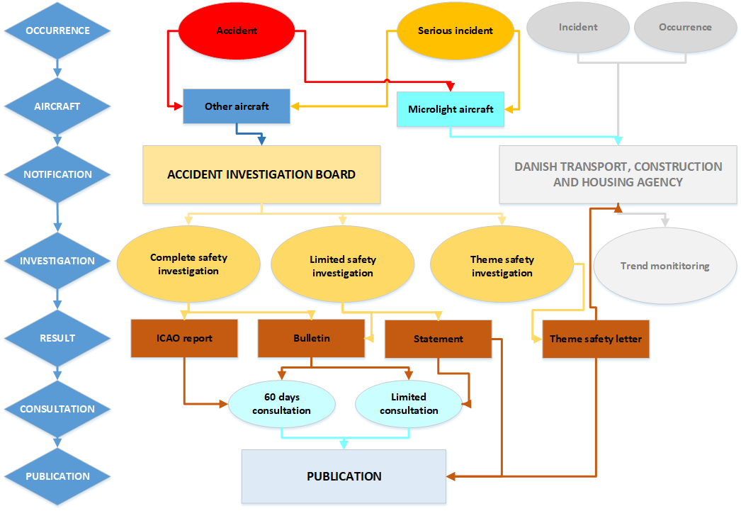 flow diagram showing the investigation process