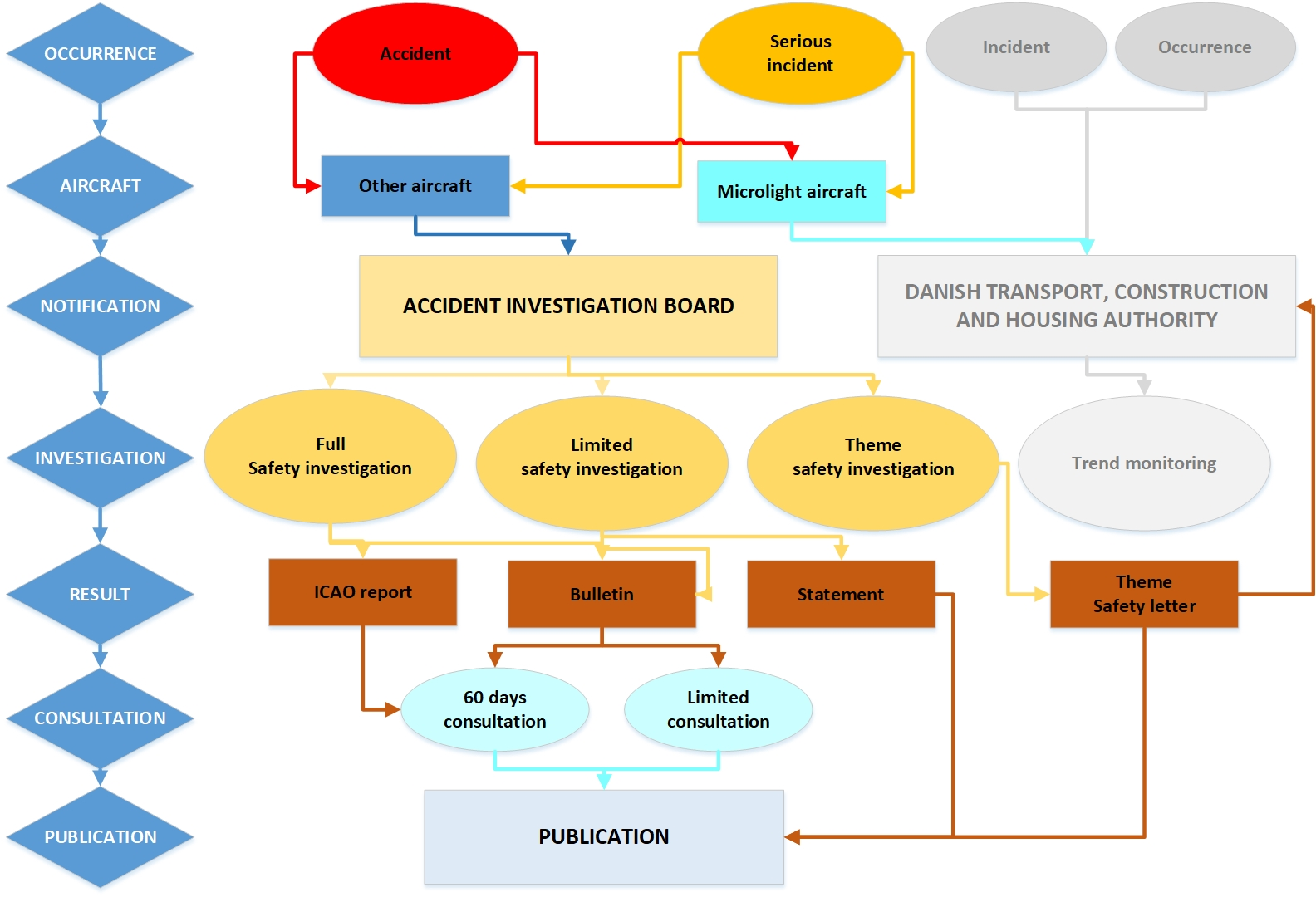 Flowchart for the safety investigation process. For further explanation of the flowchart, open PDF on this page.